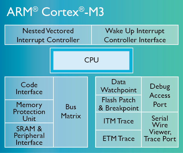Cortex-M3-chip-diagram-LG.png