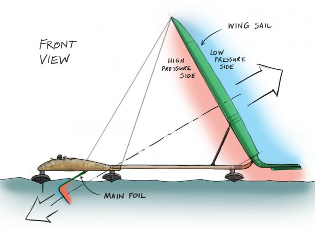 Sail-Rocket-Front-view-01-630x459.jpg