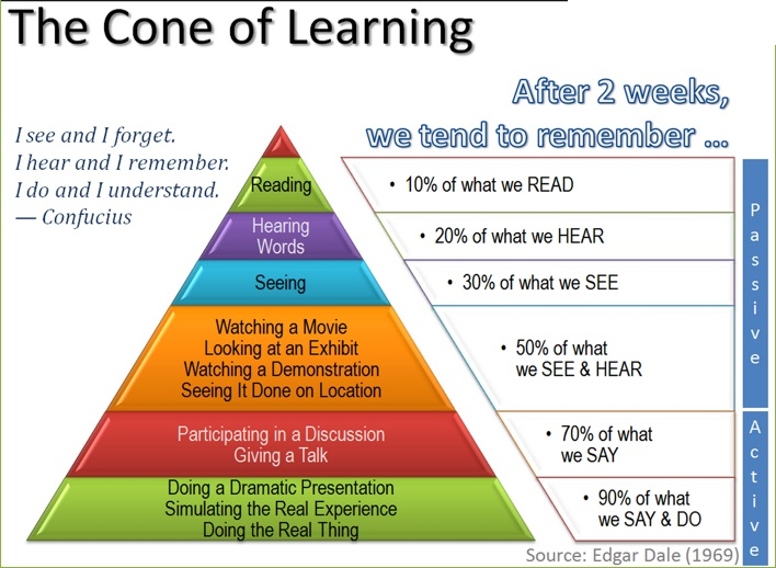 The cone of learning.jpg